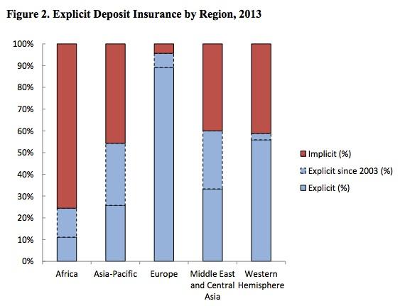 How deposit insurace varies