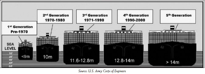 Supply chain externalities from bigger container vessels.