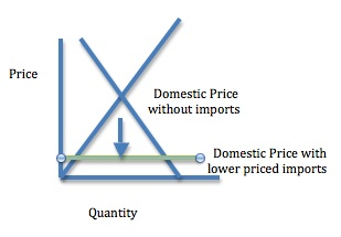 Free trade lower prices