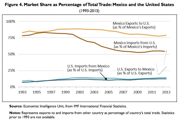 Free trade statistics with Mexico