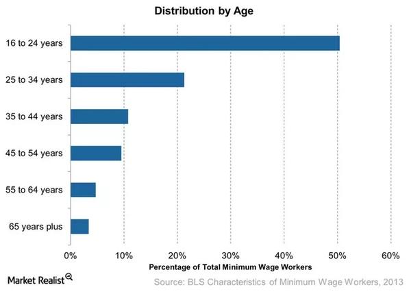 Minimum wage age distribution