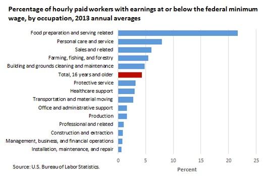 Minimum wage recipients by occupation