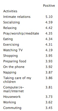 Subjective well-being for parents