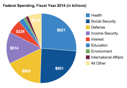 Entitlement spending as a percent of the federal budget
