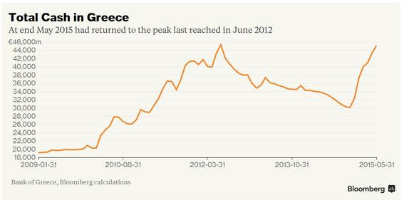 Greek monetary policy and cash flight