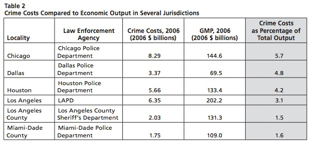 Municipal spending on crime by selected cities.