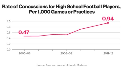 Unintended consequences from helmets for high school football players