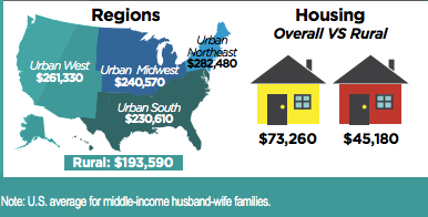 Regional cost differences for developing a family's human capital.