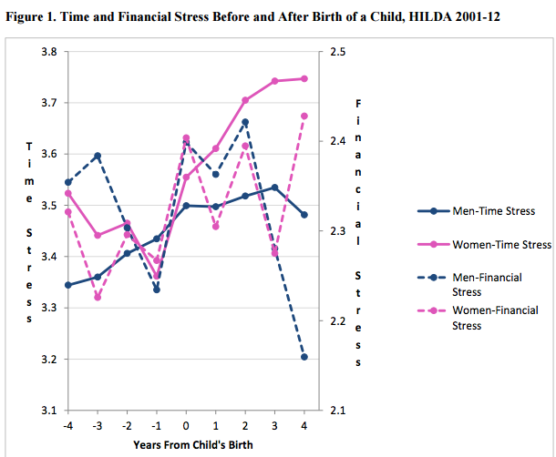 The cost of stress for family human capital development