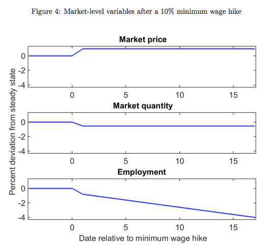 Impact of higher minimum wage