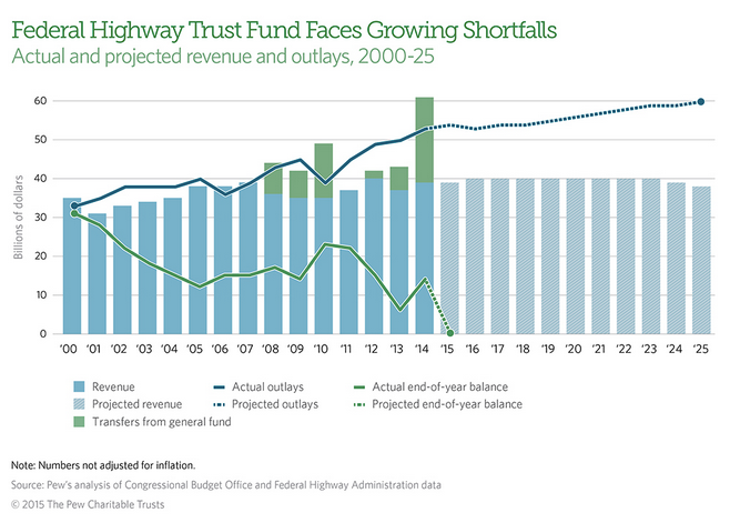 Transportation infrastructure and the federal budget