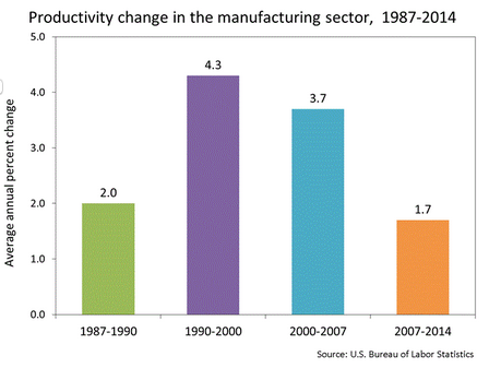 Increase in productivity slows down