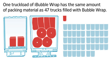 Bubble Wrap's externalities
