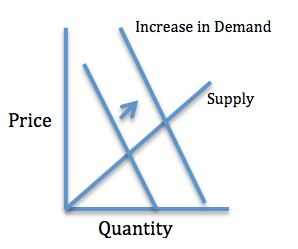 Increase in demand because of complementary goods