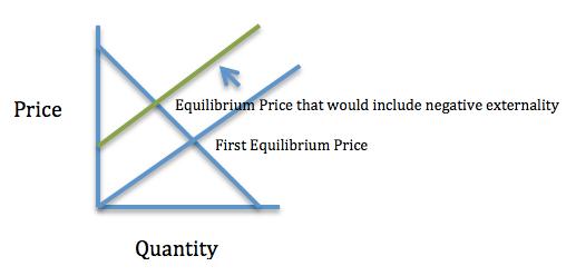 Negative externality graph