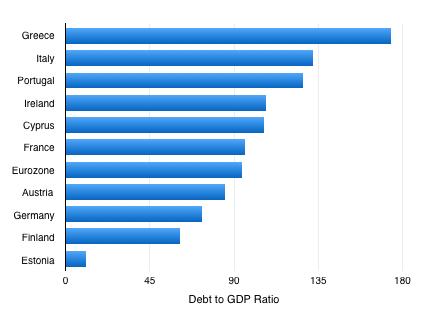 Sovereign debt eurozone