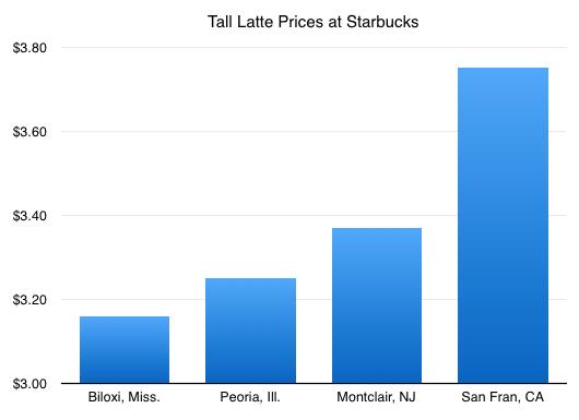 Purchasing Power Parity at Starbucks