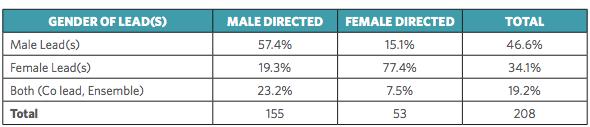 Gender gap in Hollywood
