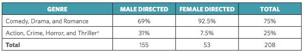 Gender gap in Hollywood films