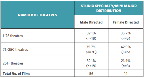 Distribution gender gap for films