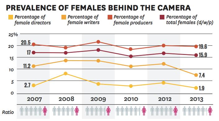 The gender gap in film