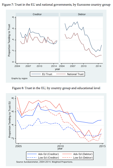 Monetary union political distrust