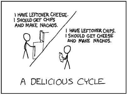 Cheese and chips are complementary goods.