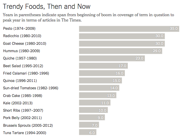 Creative Destruction from Food Trends