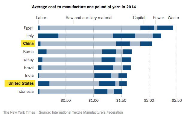 Comparative advantage has shifted from China to the U.S.